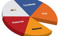 Shopify开店教程-Sales channels销售渠道设置
