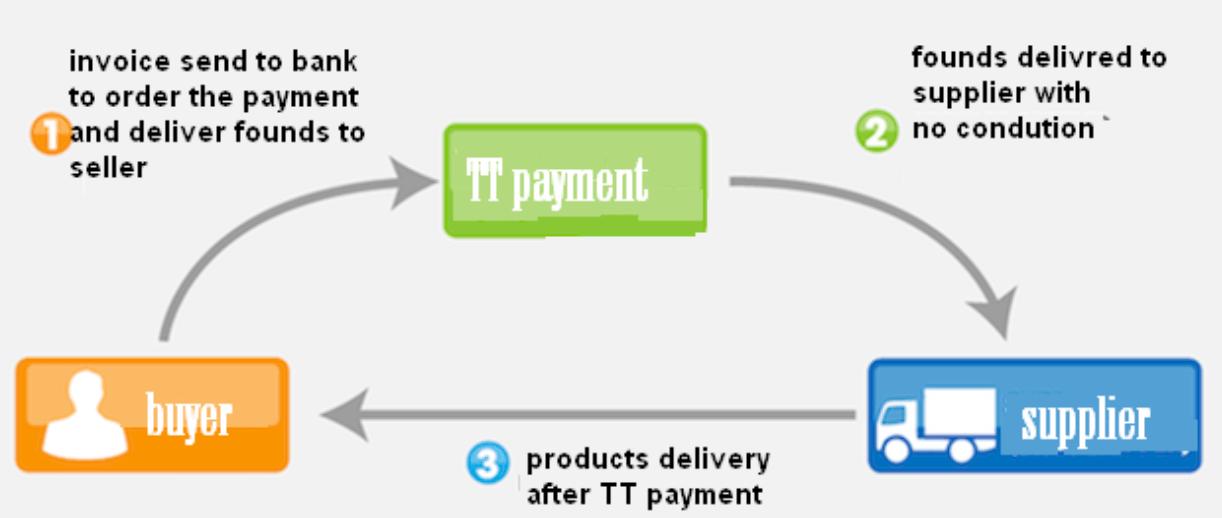 如何选择跨境电商收款方式