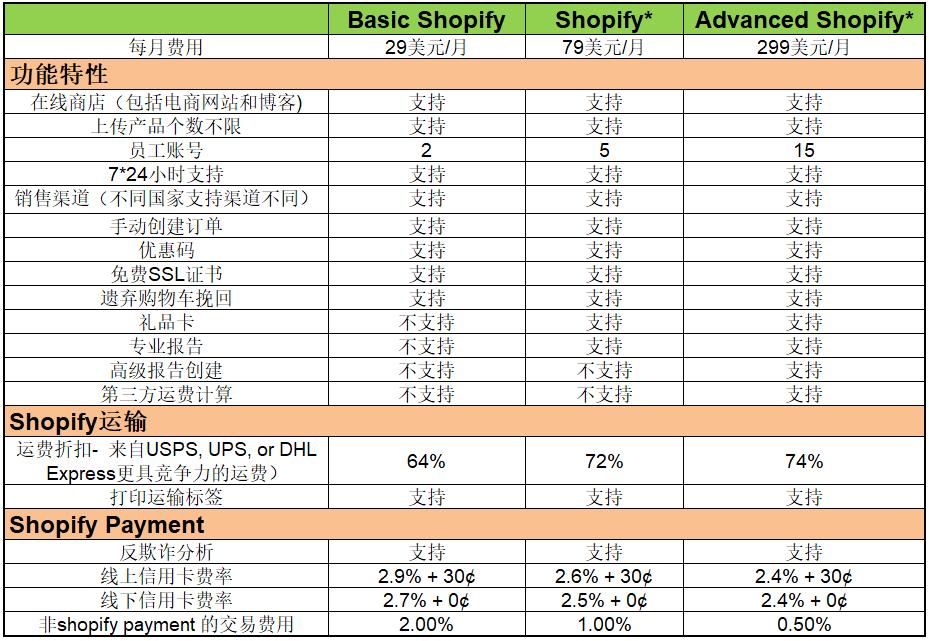 Shopify开店付费计划选择及常见问题