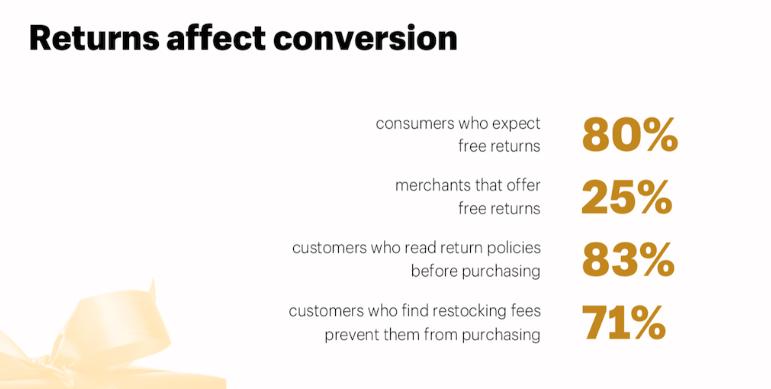 如何设计Shopify店铺的退换货及退款政策页面?