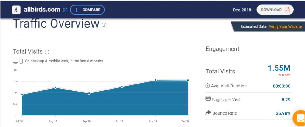 怎样为你的Shopify店铺获取免费流量?