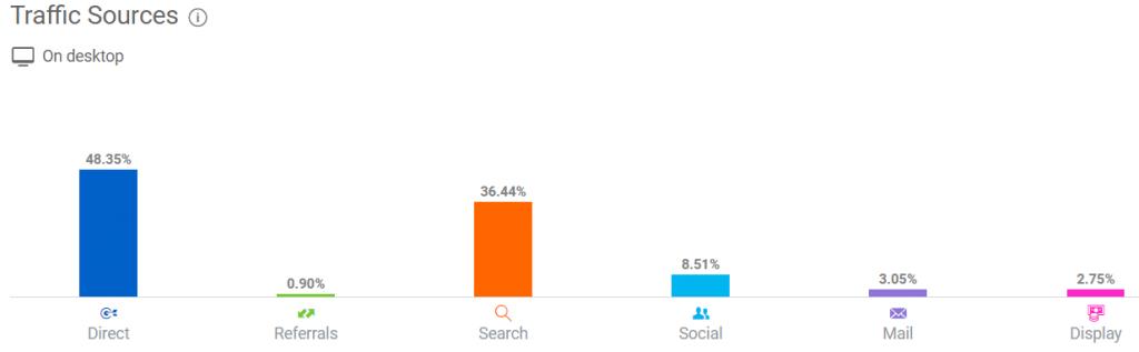 如何查看及分析竞争对手的Shopify店铺?